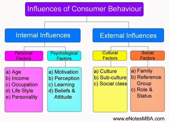 Influences_Of_Consumer_Behaviour