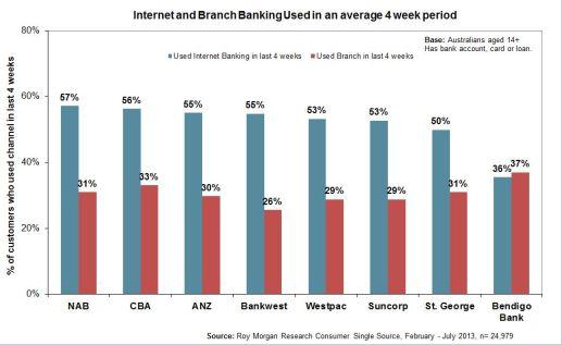 5203-internet-branch-average-use