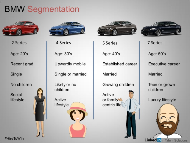 target market segmentation for holden car Tesla operates in the long range ev segment of the market comprised by electric vehicles essentially, these are vehicles that can run more than 200 miles on a battery alone.