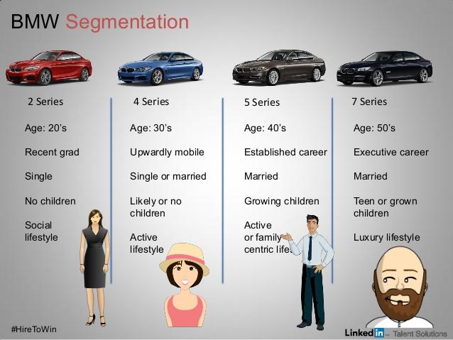 Kết quả hình ảnh cho bmw segmentation