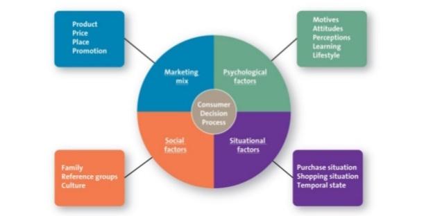 chapter-05-mkt120-consumer-behavior-20-638