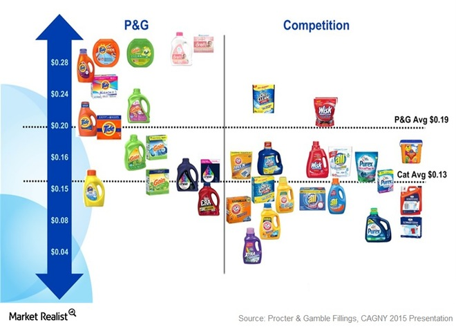 marketing mix of procter and gamble The procter gamble company's marketing mix is shifting from measured media to the internet and non-measured media, the company said.