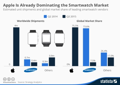 chartoftheday_3674_smart_watch_market_in_q2_2015_n
