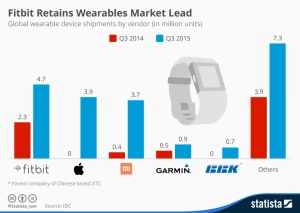 chartoftheday_3762_wearable_device_shipments_n