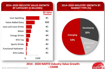 Coca-Cola-Growth-and-Market-Share