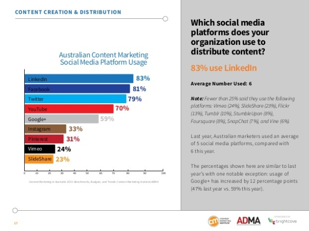 content-marketing-in-australia-2015-benchmarks-budgets-and-trends-by-content-marketing-institute-and-adma-sponsored-by-brightcove-17-638