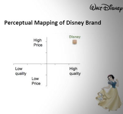 Perceptual mapping of Disney Brands