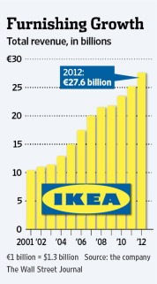 Ikea growth