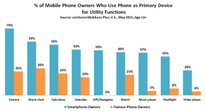 of-Mobile-owners-who-us-phone-as-primary-device-for-utility_reference
