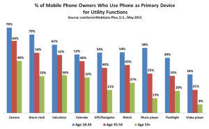 Phone-as-Primary-Demos.-by-age_reference