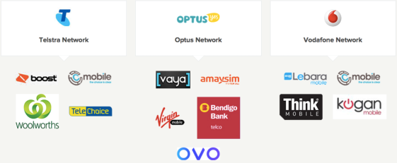 Is Telstra still the market leader in Australian Telco industry