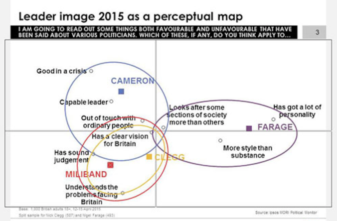 Perceptual maps are used extensively in campaigns to see how candidates rate on character issues or how they are positioned differently on the issues.