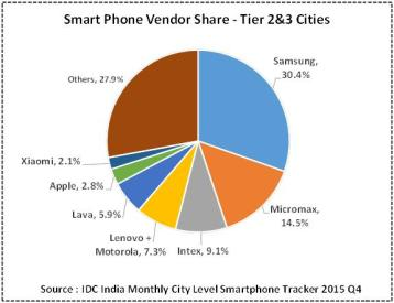 How iPhone and Android Ownership Varies by Demographic