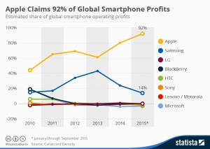 smartphone_profit_share_n