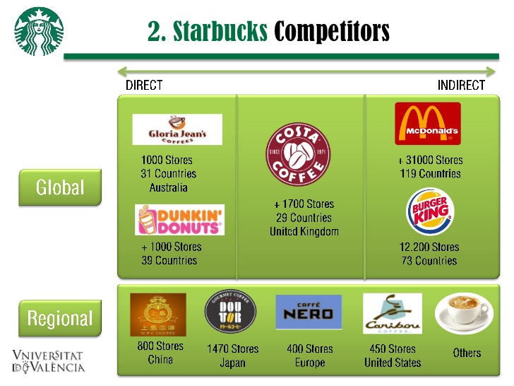 what advantages does mcdonald s have in competing with starbucks for coffee sales Mcdonald's corp, losing ground in its battle for the nation's coffee drinkers, is planning to shake up its mccafe brand -- part of a bid to challenge starbucks corp and dunkin' donuts.