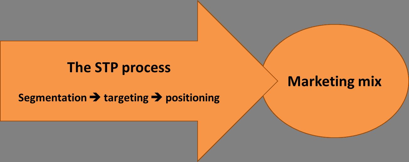 apple ipod marketing segmentation targeting and positioning An analysis of segmentation, targetting and positioning strategy of ipod apple contents executive summary_____3 situation analysis.