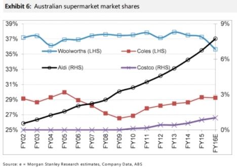 supermarkets_market_share
