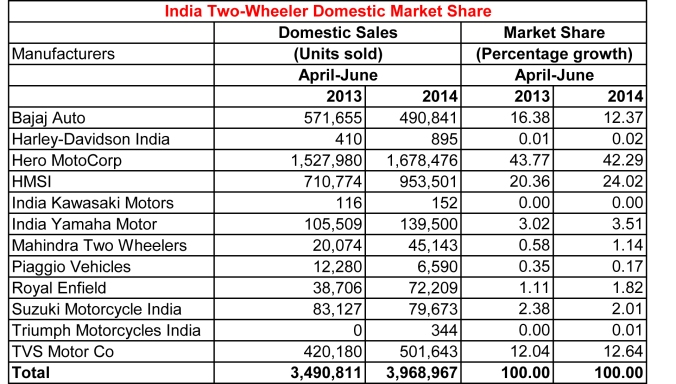 two-wheeler-market-share-june-2014