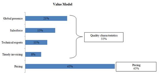 value-model