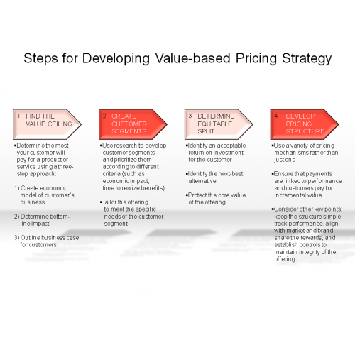 Strategic Pricing: T1 2016 MPK732 Marketing Management