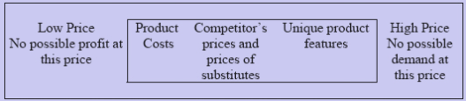 306_pricing methods