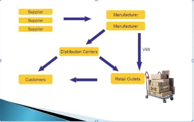 ikea supply chain