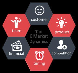 6-market-dynamics