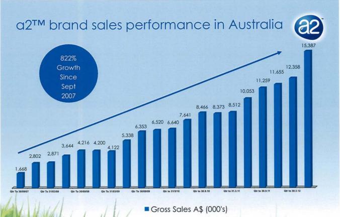 a2 sales.PNG