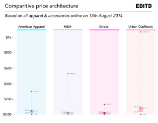 American-Apparel-comparitive-price-architecture-EDITD1