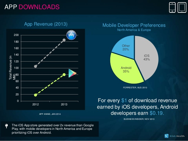apple-ios-vs-google-android-for-healthcare-marketers-12-638