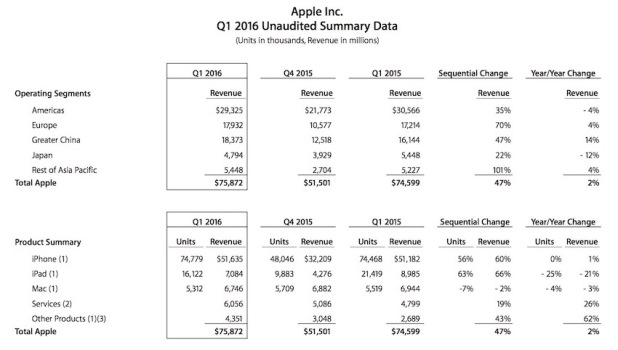 Apple-Q1-2016-earnings_
