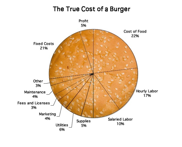 burger-cost