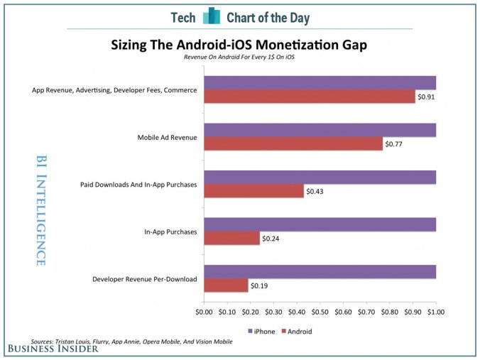 chart-of-the-day-ios-android-monetization-gap.jpg