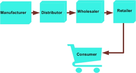 distribution in marketing definition
