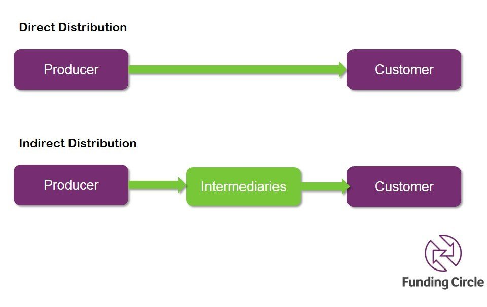 Distribution channels, types and their importance. | T1 2016 ...