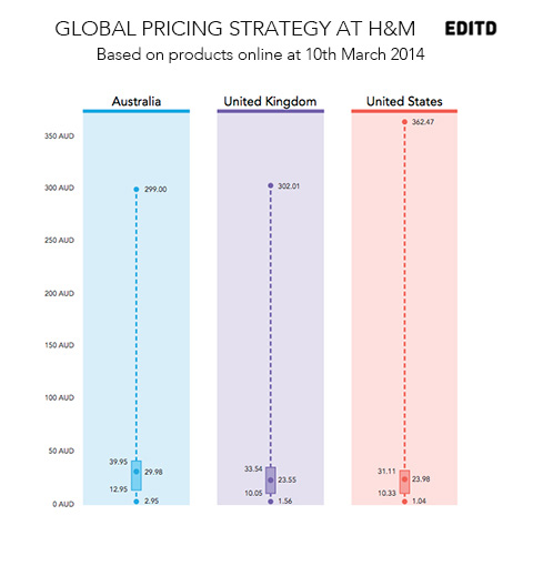 HM-global-pricing-strategy11