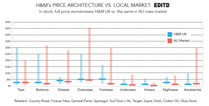 HM-vs-AU-price-architecture-by-category-EDITD1