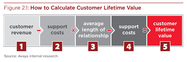 how-to-calculate-customer-lifetime-value