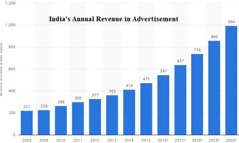 Indian Ads revenue