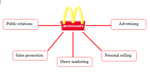 mcdonalds imc Promotional mix - the use of promotional tools which are advertising, public relations, personal selling, and sales promotion, used to reach the target.