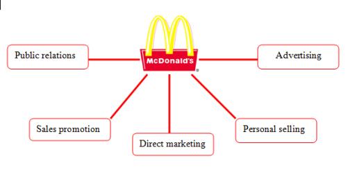 Marketing plan for mcdonalds in vietnam