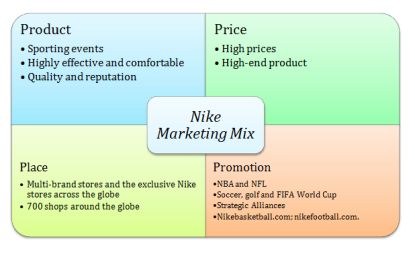 nike-marketing-mix