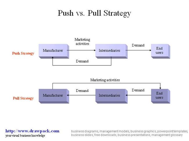Push–pull strategy