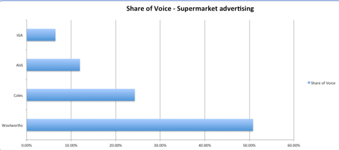 When it comes to supermarket advertising, Woolworths dominates all comers.
