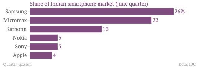 share-of-indian-smartphone-market-june-quarter-_chartbuilder