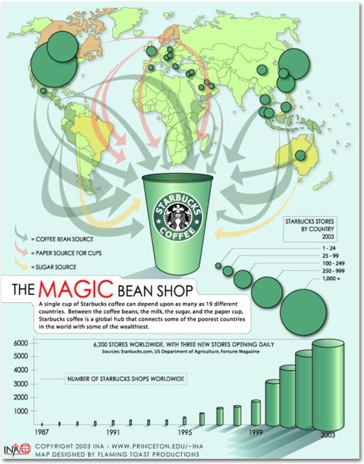 starbucks_behind_the_scenes_infographics.jpg