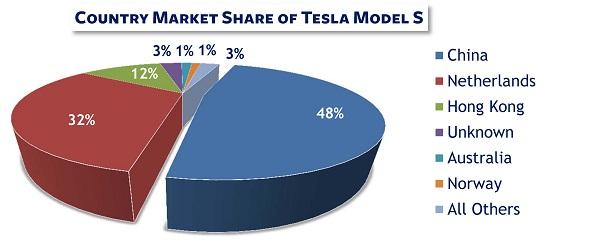 Tesla-Trade-Data-Market-Share-Pie-Chart.jpg